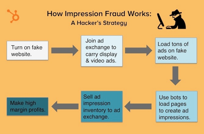 How-impression-fraud-works-2